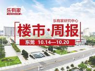 10月第三周:东莞一手住宅网签1090套,环比上涨121.5% - 乐有家