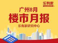 8月广州楼市:一手住宅网签不足7千套,近半年最低点 - 乐有家