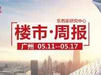 5月第3周广州一手住宅网签回暖,越秀区大涨200% - 乐有家