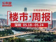上周深圳二手住宅成交上涨,全月有望再破8000套 - 乐有家